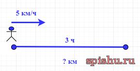 схемы к задачам на движение 2, 3, 4 классы