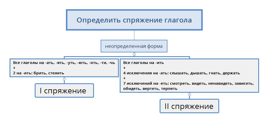 схема определения спряжения глаголов+ исключения